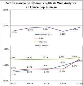 web analytics acteurs france octobre 2014