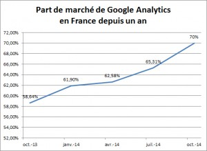Part de marché google analytics France Octobre 2014.