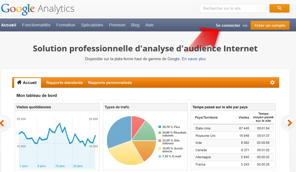 connexion google analytics